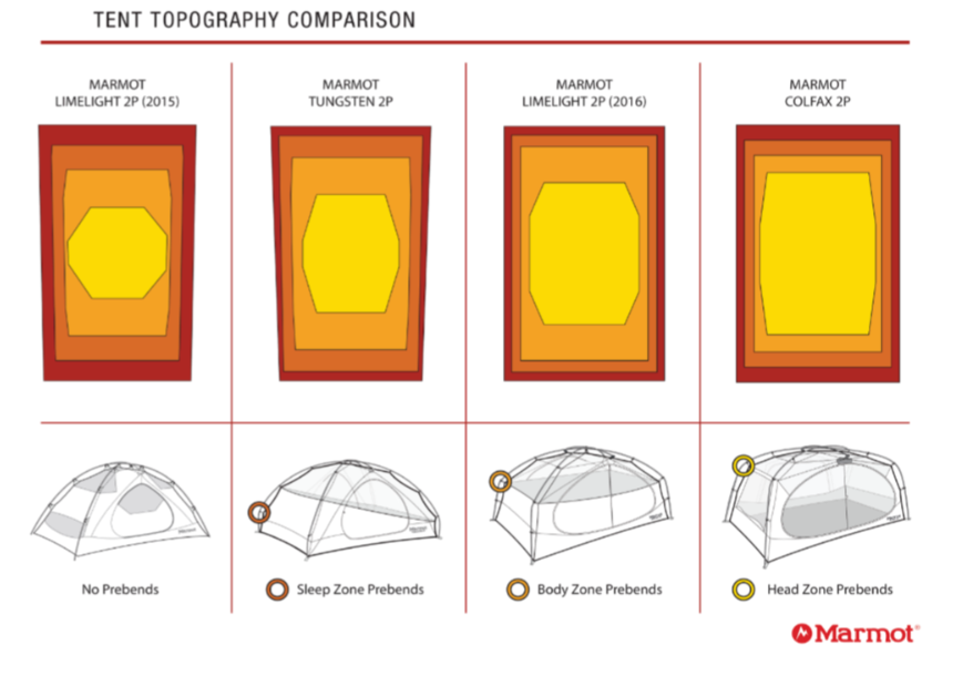 Tent Topography comparison